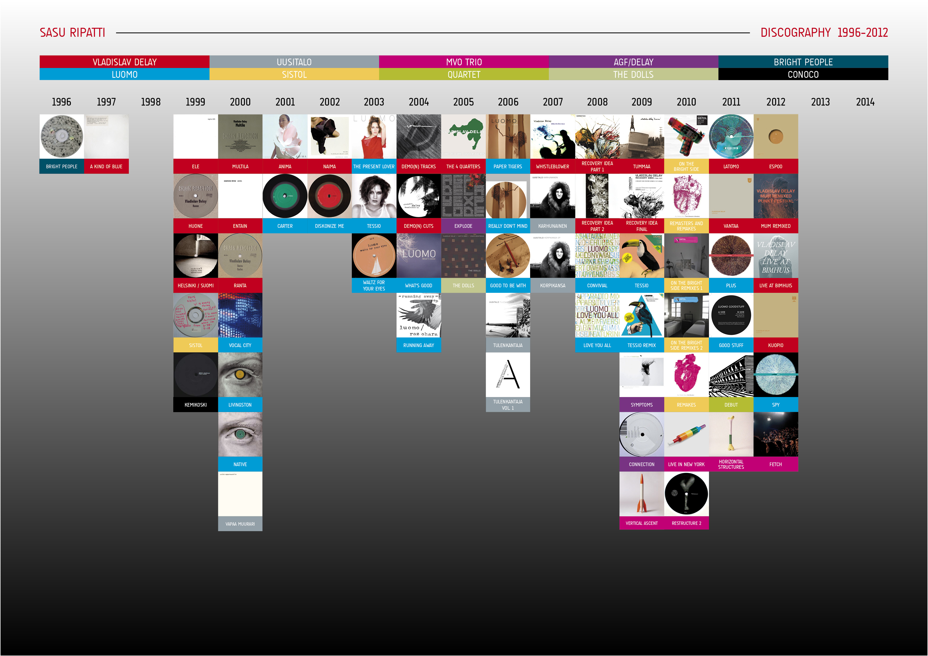 Discography_1996-2012